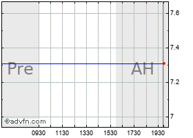 Intraday Cys Investments, Inc. chart
