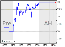 Intraday Danaos Corp. chart