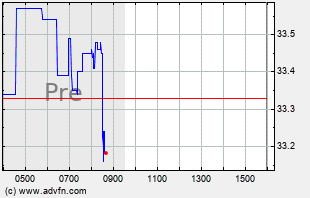 DAL Intraday Chart