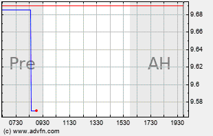 DDD Intraday Chart