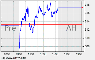 DECK Intraday Chart