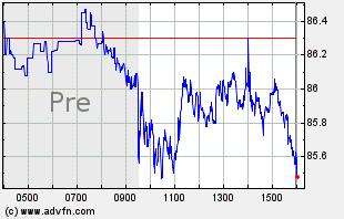 DIS Intraday Chart