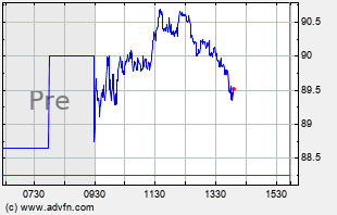 DKS Intraday Chart