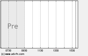 DPH Intraday Chart