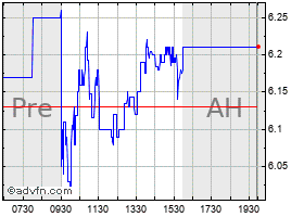Intraday Drdgold Limited American Depositary Shares chart