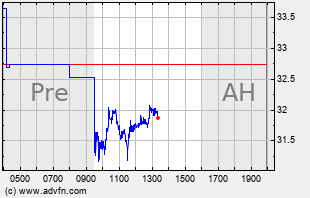 EBS Intraday Chart