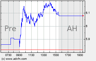 EGO Intraday Chart