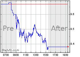 Price chart dorado historical