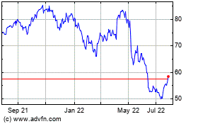 Click Here for more Envestnet Charts.