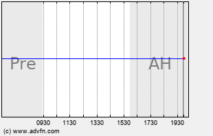 EXAM Intraday Chart