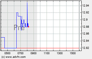 F Intraday Chart