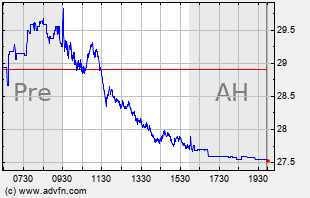 FCX Intraday Chart