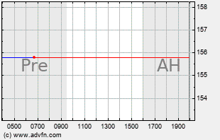 FRC Intraday Chart