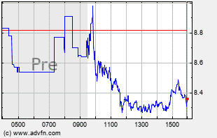 FTCH Intraday Chart