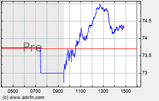 GDDY Intraday Chart