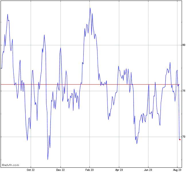 Godaddy Inc Stock Chart Gddy