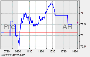 GE Intraday Chart