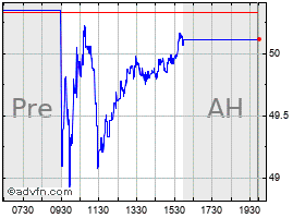 Intraday Acushnet Holdings Corp. chart