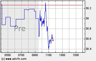 HAL Intraday Chart