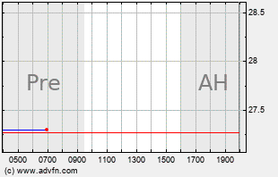 HAL Intraday Chart