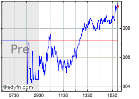 Intraday Hd Chart 1 Day