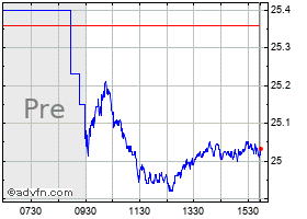 Intraday Hmc Chart 1 Day