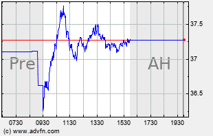 HOG Intraday Chart