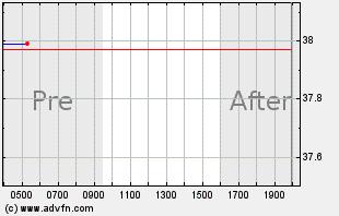 HOG Intraday Chart