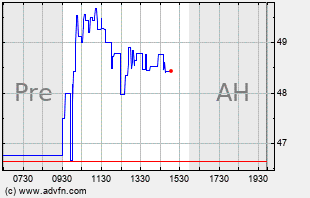 HOV Intraday Chart