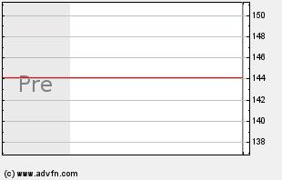 IBM Intraday Chart