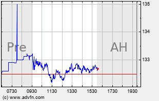 IBM Intraday Chart