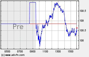 JBL Intraday Chart