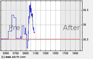 JKS Intraday Chart