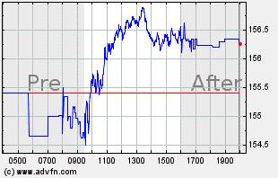 JPM Intraday Chart