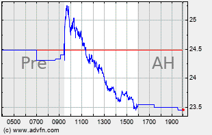 JWN Intraday Chart