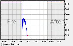 KBH Intraday Chart