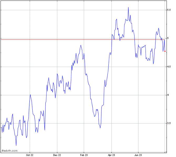 Kinross Gold Stock Chart Kgc