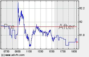 KO Intraday Chart