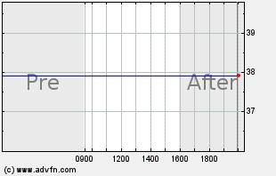 KORS Intraday Chart