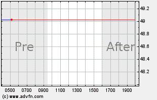 KR Intraday Chart