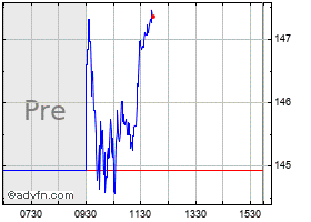 Lear Stock Quote  LEA - Stock Price, News, Charts, Message
