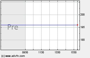 LNKD Intraday Chart