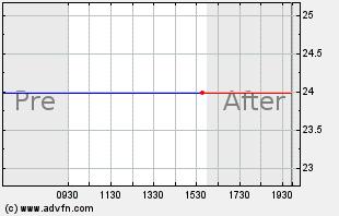 LOCK Intraday Chart