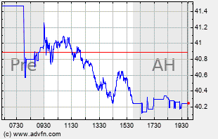 LUV Intraday Chart