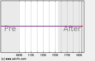 LVLT Intraday Chart
