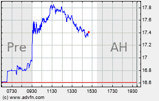 M Intraday Chart