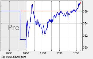 MA Intraday Chart