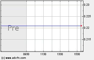 MCP Intraday Chart
