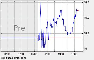 MCS Intraday Chart