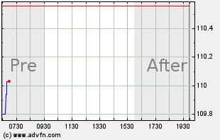 MMM Intraday Chart